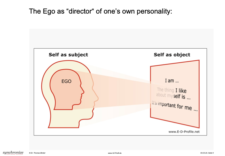 """The Ego as """"director"""" of one's own personality"""